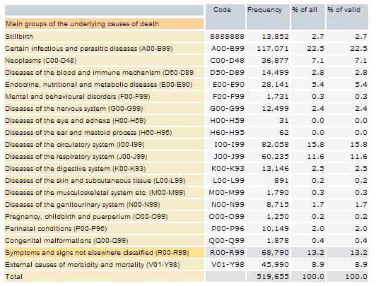 Census 2011 - Statistics SA - Causes of Death