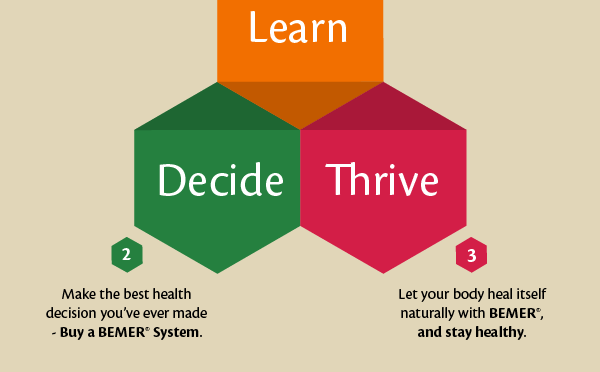 Learn. Decide. Thrive.
